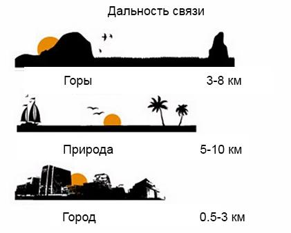 Дальность связи Baofeng UV-5R mobimik.com.ua