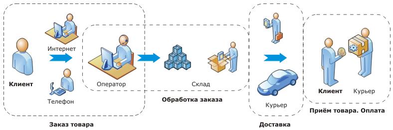 Как мы оаботаем для Вас магазин МобиМик | Mobimik.com.ua